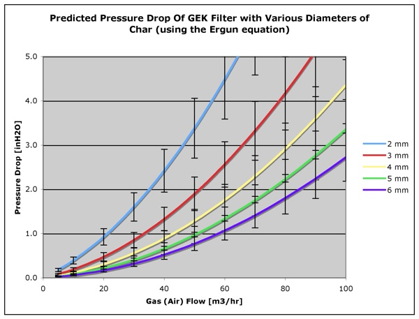 GEK Wiki / Filter-Pressure-Drop-vs-Char-Diameter